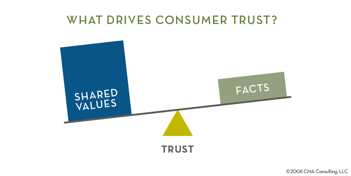 What_Drives_Consumer_Trust_Model-01